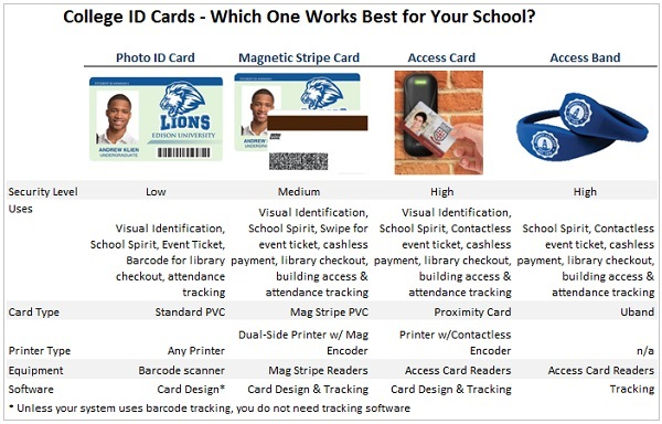 Which ID Card Security Option is Best for College Campuses? Find Out at IDCardGroup.com