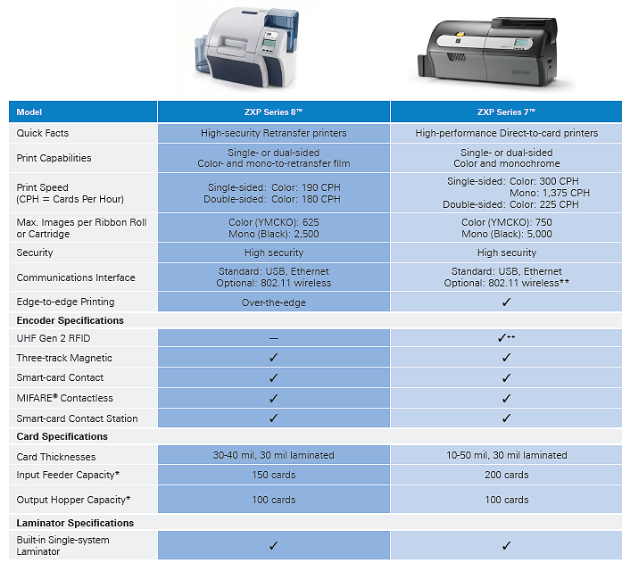 Compare the Zebra ZXP 7 to ZXP 8 card printer at IDCardGroup.com