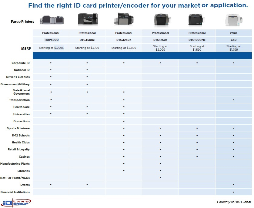 Compare Fargo/HID card printers by applications and use