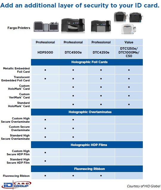 Compare Fargo/HID card printers by visual security options