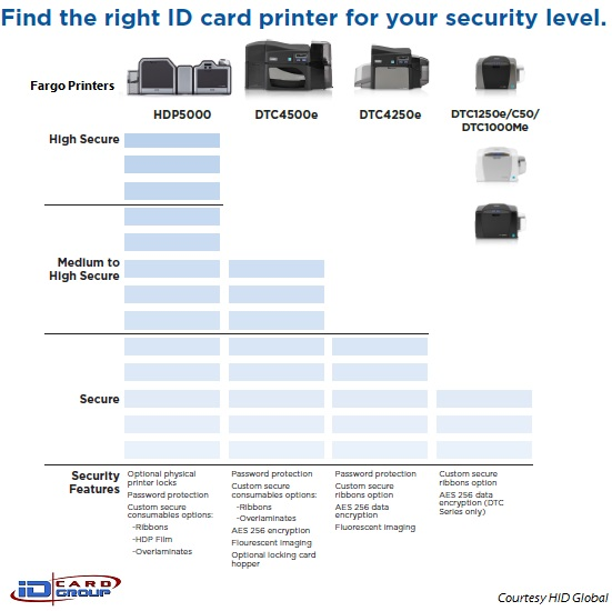 Compare Fargo/HID card printers by security level