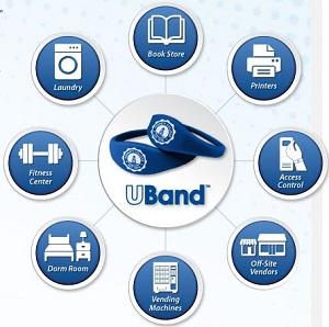 UBand contactless wristband uses