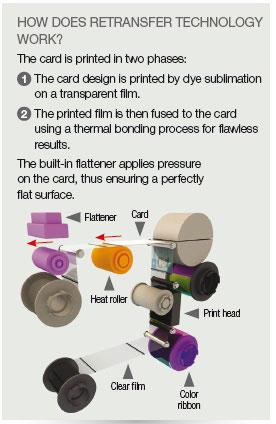 Retransfer Printing Technology Explained